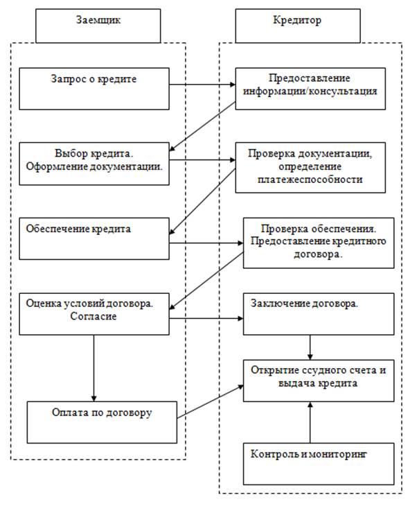 Схема укрупненных этапов